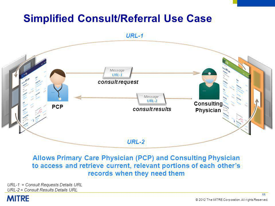 © 2012 The MITRE Corporation. All rights Reserved. Simplified Consult/Referral Use Case 11 consult results PCP Consulting Physician consult request Al