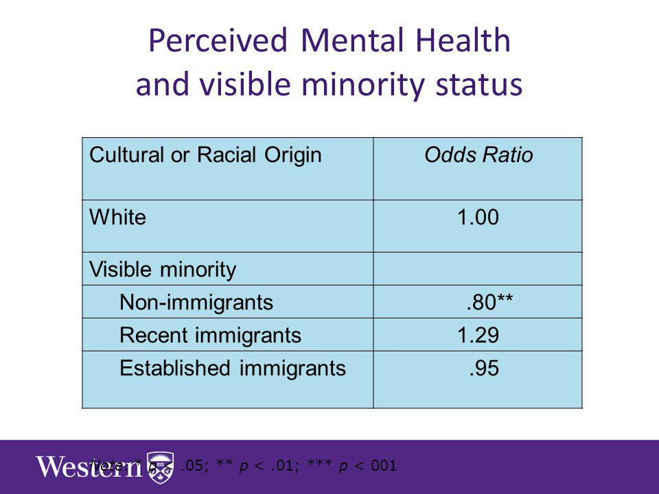 Perceived Mental Health and visible minority status Cultural or Racial OriginOdds Ratio White1.00 Visible minority Non-immigrants.80** Recent immigrants1.29 Established immigrants.95 Note.