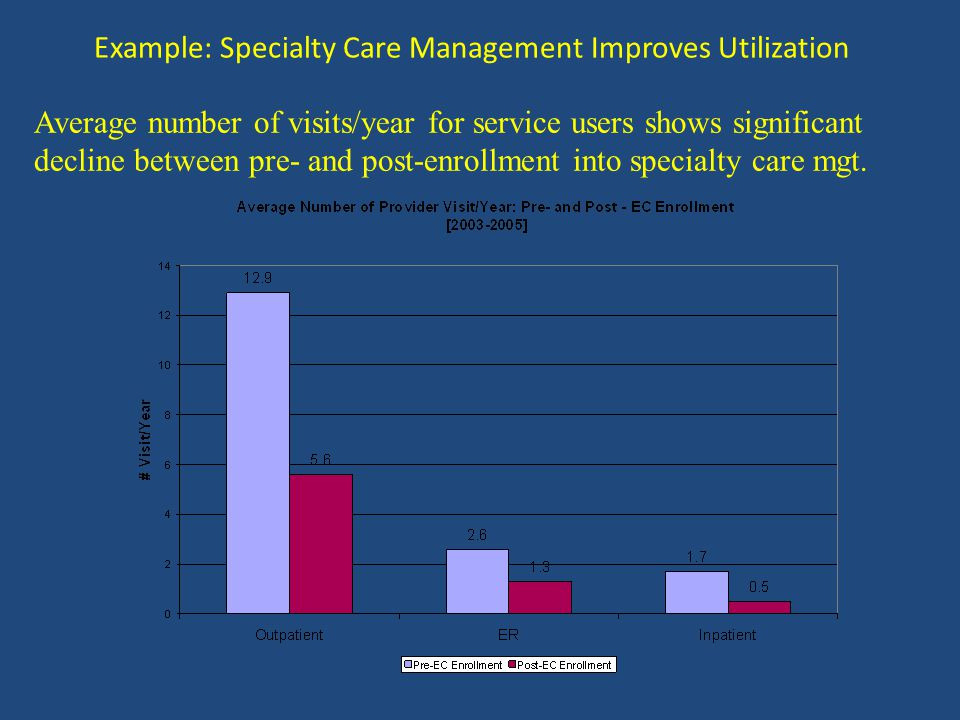 Average number of visits/year for service users shows significant decline between pre- and post-enrollment into specialty care mgt.