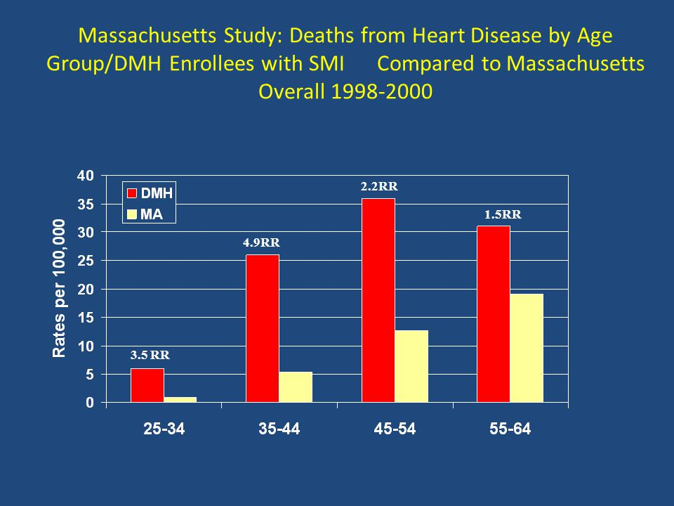 Massachusetts Study: Deaths from Heart Disease by Age Group/DMH Enrollees with SMI Compared to Massachusetts Overall 1998-2000 3.5 RR 4.9RR 2.2RR 1.5R