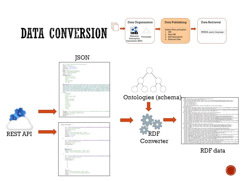 REST API Ontologies (schema) RDF Converter RDF data JSON