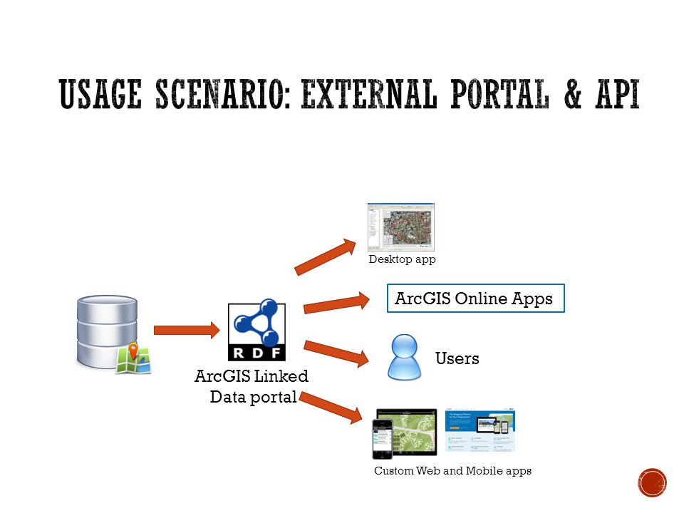 ArcGIS Linked Data portal ArcGIS Online Apps Custom Web and Mobile apps Desktop app Users