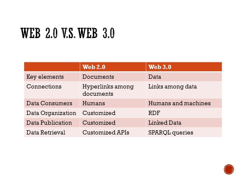 Web 2.0Web 3.0 Key elementsDocumentsData ConnectionsHyperlinks among documents Links among data Data ConsumersHumansHumans and machines Data OrganizationCustomizedRDF Data PublicationCustomizedLinked Data Data RetrievalCustomized APIsSPARQL queries