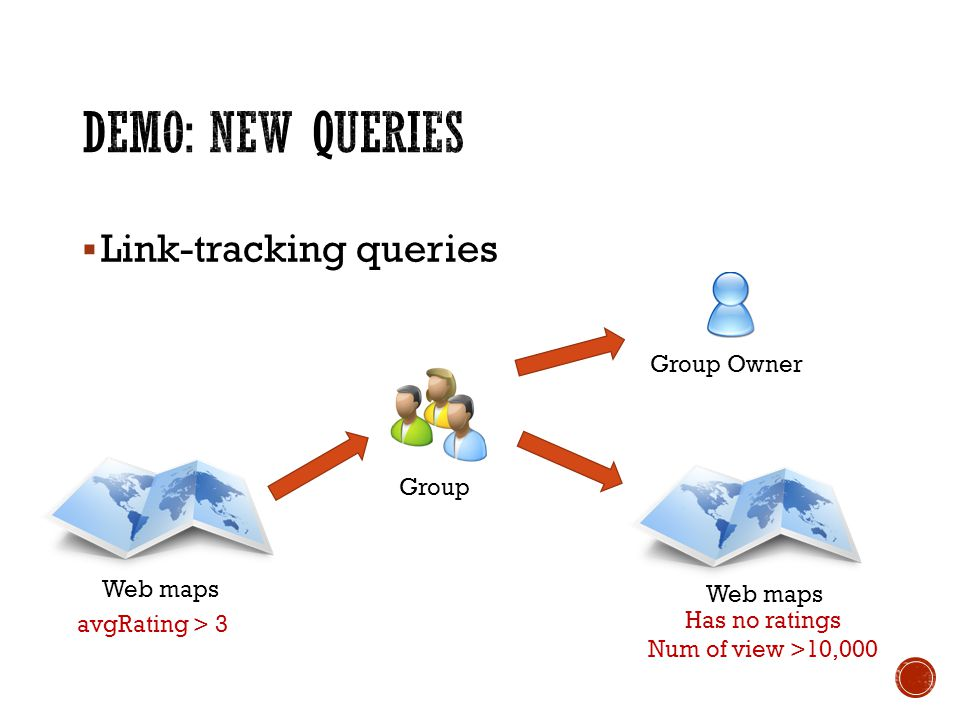 Link-tracking queries Web maps avgRating > 3 Group Web maps Has no ratings Num of view >10,000 Group Owner