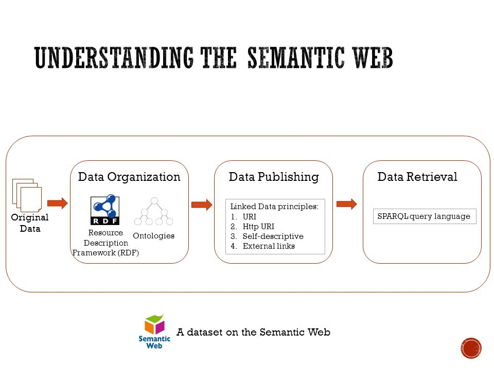 Resource Description Framework (RDF) Ontologies Data OrganizationData Publishing Linked Data principles: 1.URI 2.Http URI 3.Self-descriptive 4.External links Data Retrieval SPARQL query language Original Data A dataset on the Semantic Web