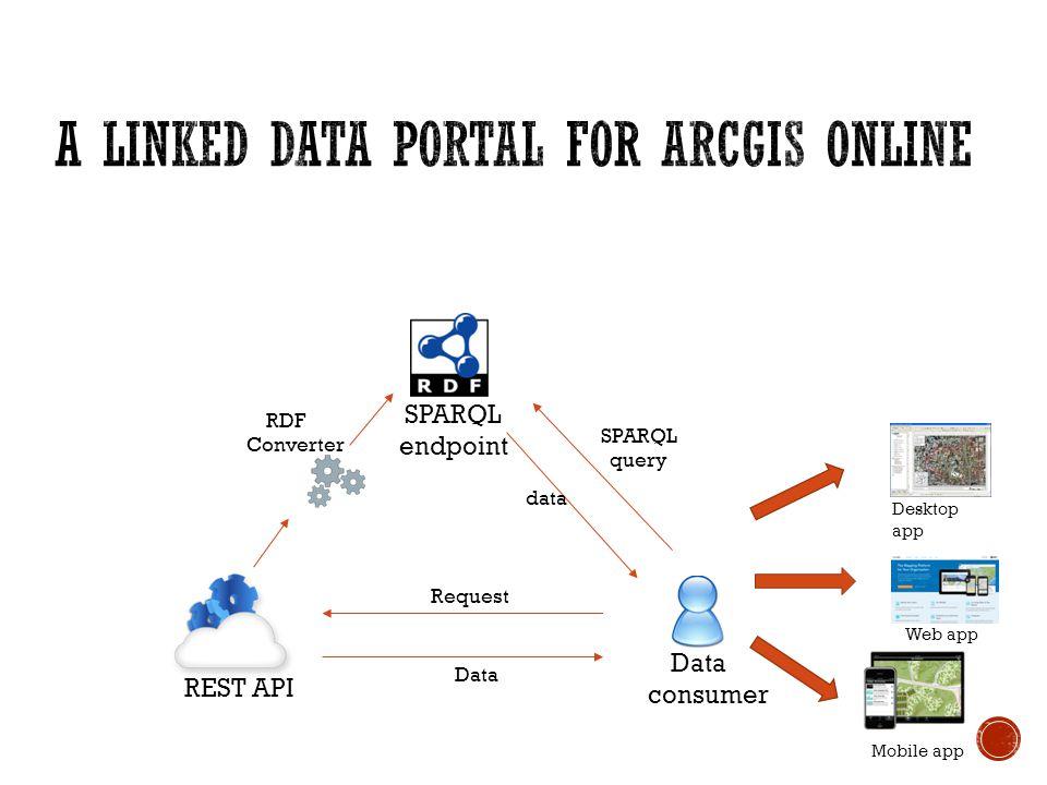 RDF Converter SPARQL endpoint REST API Data consumer Data Request SPARQL query data Web app Mobile app Desktop app