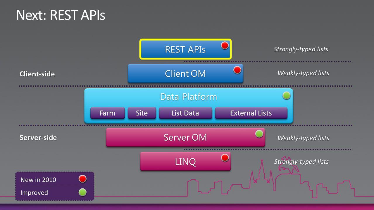 Farm Site List Data External Lists ClientOM Client OM REST APIs