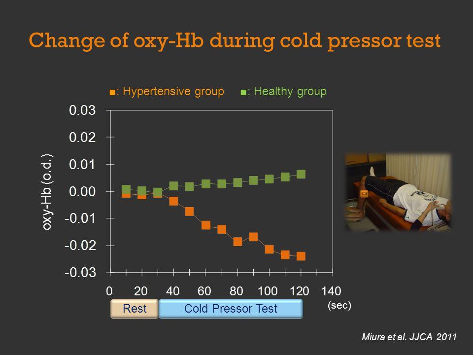 oxy-Hb (o.d.) : Hypertensive group: Healthy group (sec) RestCold Pressor Test Miura et al.