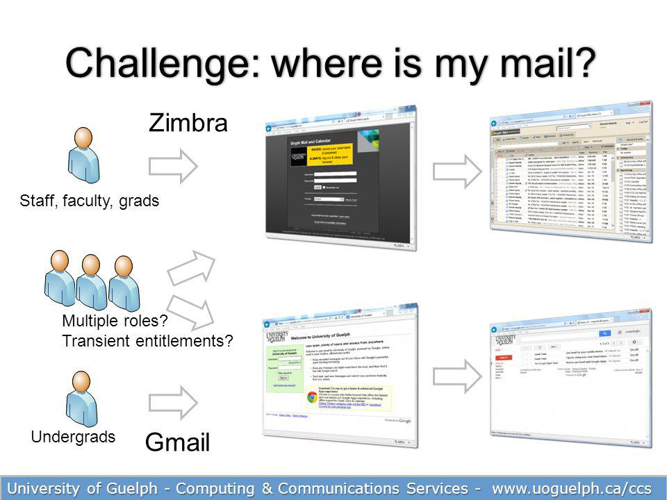 23 Challenge: where is my mail?Challenge: where is my mail? Staff, faculty, grads Undergrads Multiple roles? Transient entitlements? Zimbra Gmail Univ