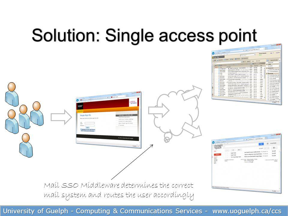 24 Solution: Single access pointSolution: Single access point Zimbra Gmail Mail SSO Middleware determines the correct mail system and routes the user