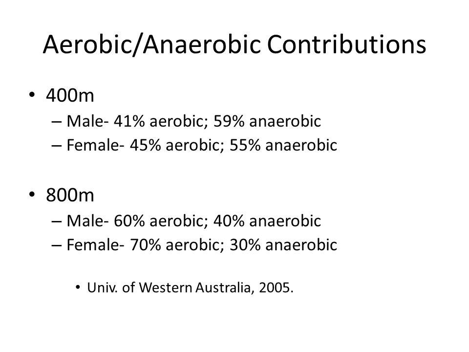 Aerobic/Anaerobic Contributions 400m – Male- 41% aerobic; 59% anaerobic – Female- 45% aerobic; 55% anaerobic 800m – Male- 60% aerobic; 40% anaerobic –