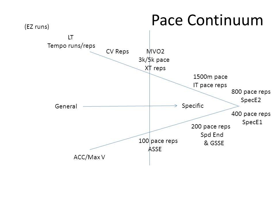 (EZ runs) ACC/Max V LT Tempo runs/reps CV Reps 1500m pace IT pace reps 800 pace reps SpecE2 400 pace reps SpecE1 200 pace reps Spd End & GSSE Specific