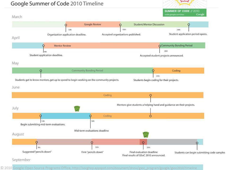 14 © 2010 Google Open Source Programs Office, http://socghop.appspot.com/document/show/gsoc_program/google/gsoc2010/timeline