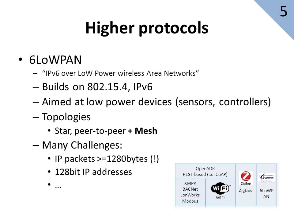 6LoWPAN – IPv6 over LoW Power wireless Area Networks – Builds on 802.15.4, IPv6 – Aimed at low power devices (sensors, controllers) – Topologies Star, peer-to-peer + Mesh – Many Challenges: IP packets >=1280bytes (!) 128bit IP addresses … Higher protocols OpenADR REST-based (i.e.