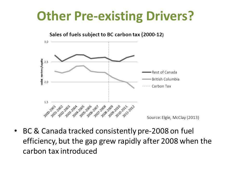 Other Pre-existing Drivers? BC & Canada tracked consistently pre-2008 on fuel efficiency, but the gap grew rapidly after 2008 when the carbon tax intr