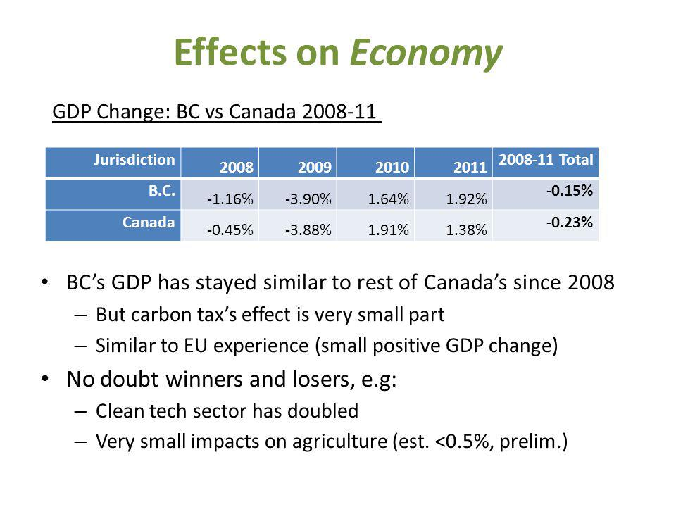Effects on Economy BCs GDP has stayed similar to rest of Canadas since 2008 – But carbon taxs effect is very small part – Similar to EU experience (small positive GDP change) No doubt winners and losers, e.g: – Clean tech sector has doubled – Very small impacts on agriculture (est.