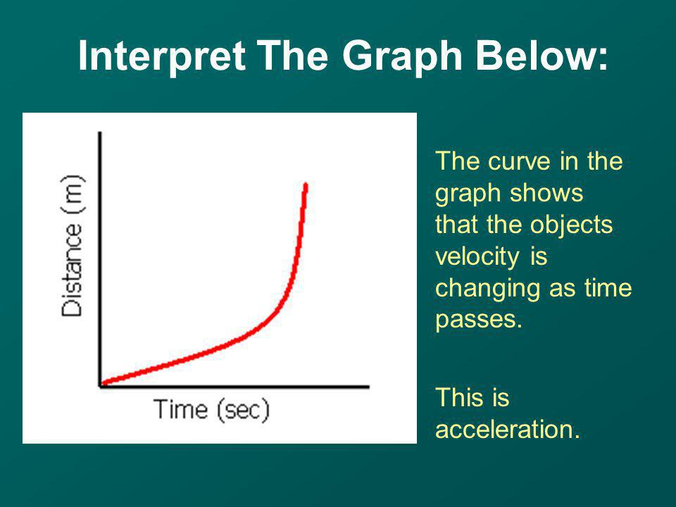 The curve in the graph shows that the objects velocity is changing as time passes. This is acceleration.