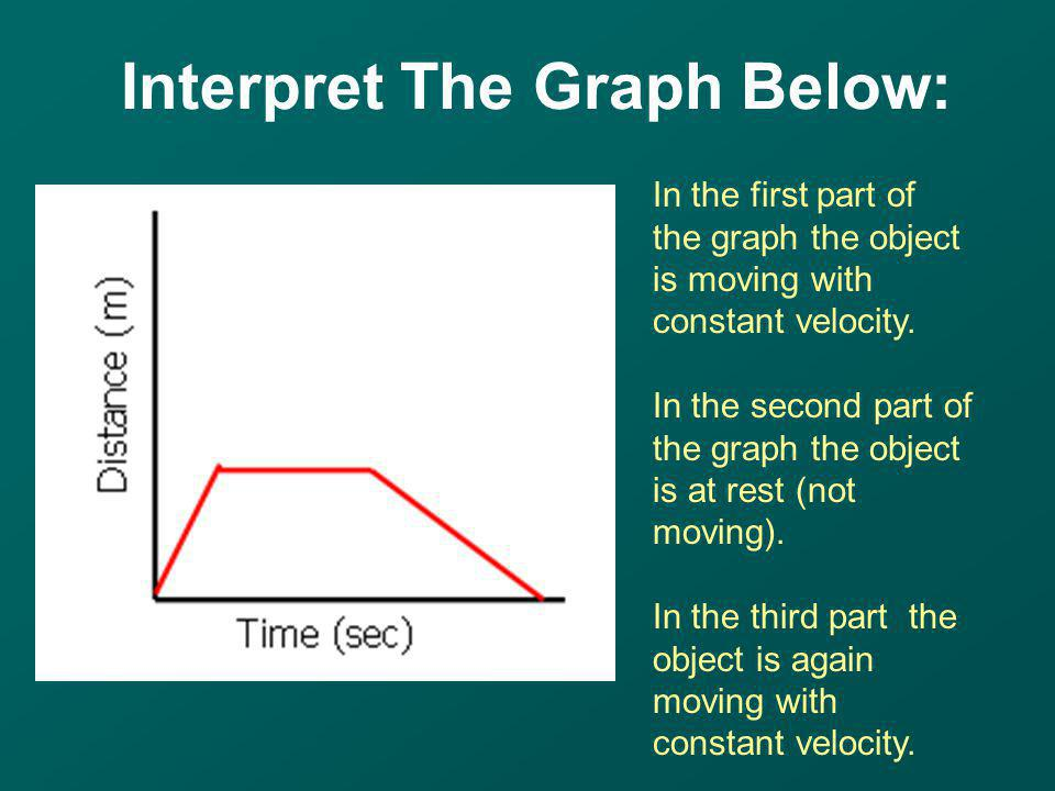 In the first part of the graph the object is moving with constant velocity. In the second part of the graph the object is at rest (not moving). In the