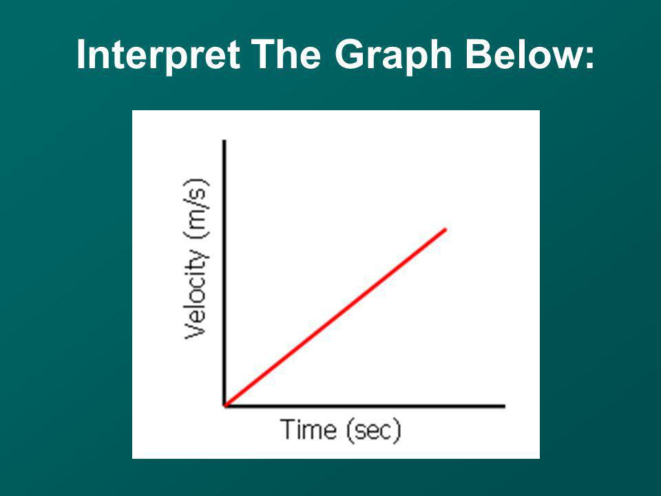 Interpret The Graph Below: