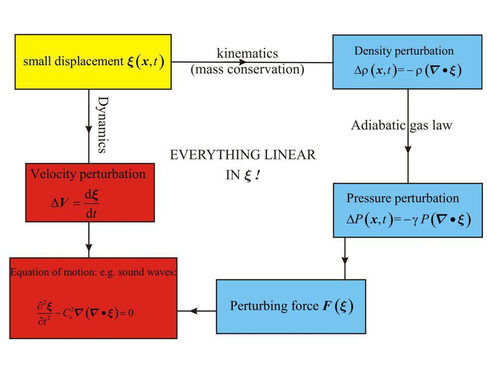 Phase factor x effective amplitude