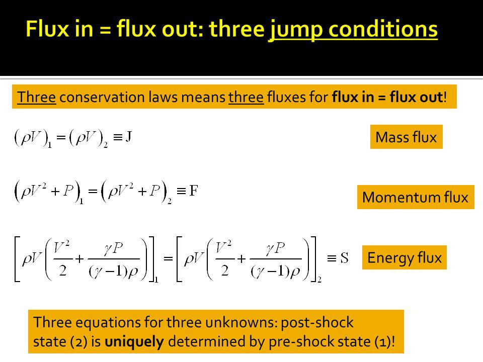 Mass flux Momentum flux Energy flux Three equations for three unknowns: post-shock state (2) is uniquely determined by pre-shock state (1).
