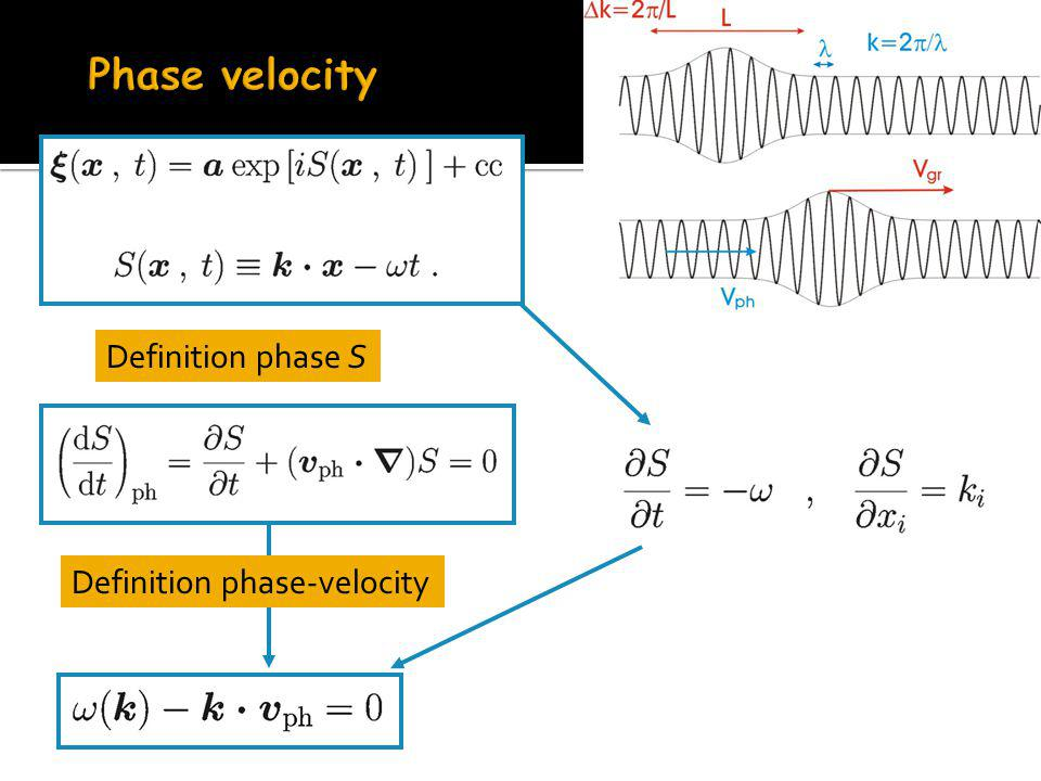 Definition phase S Definition phase-velocity