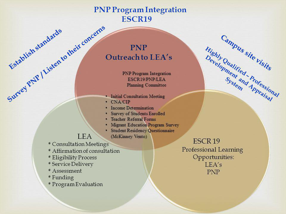 PNP Program Integration ESCR19 Professional Learning Opportunities: LEAs PNP LEA * Consultation Meetings * Affirmation of consultation * Eligibility P