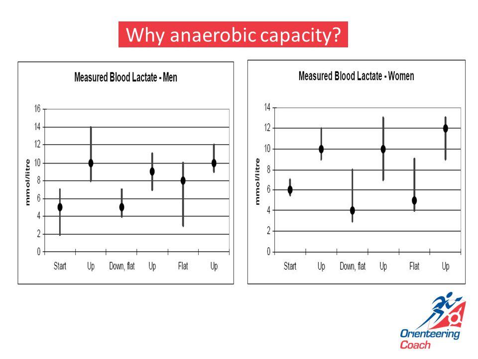 Why anaerobic capacity