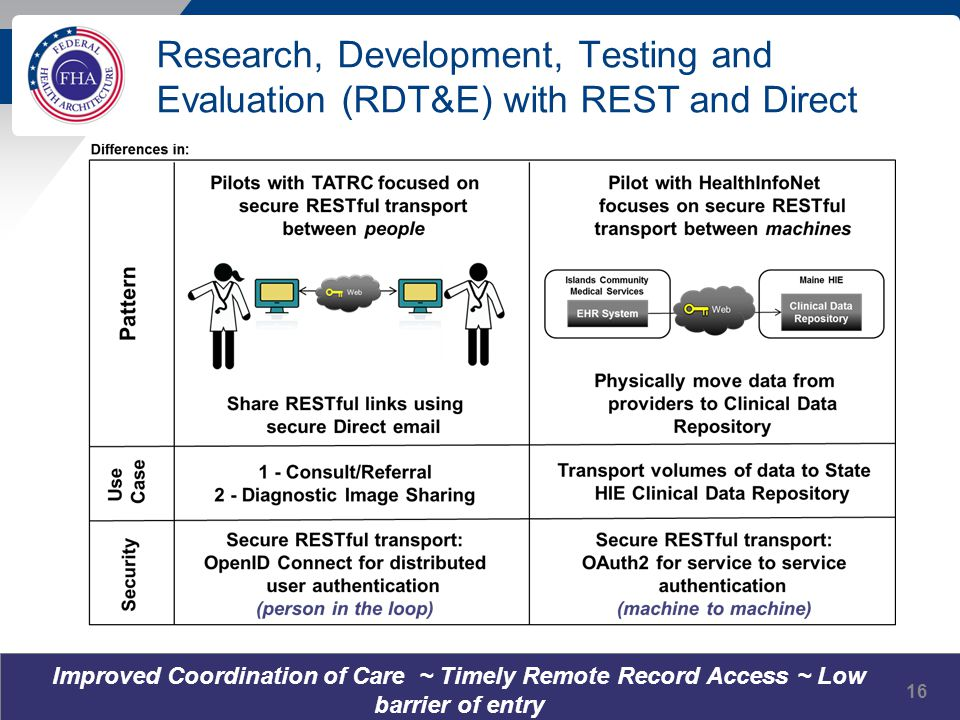 Research, Development, Testing and Evaluation (RDT&E) with REST and Direct Improved Coordination of Care ~ Timely Remote Record Access ~ Low barrier o