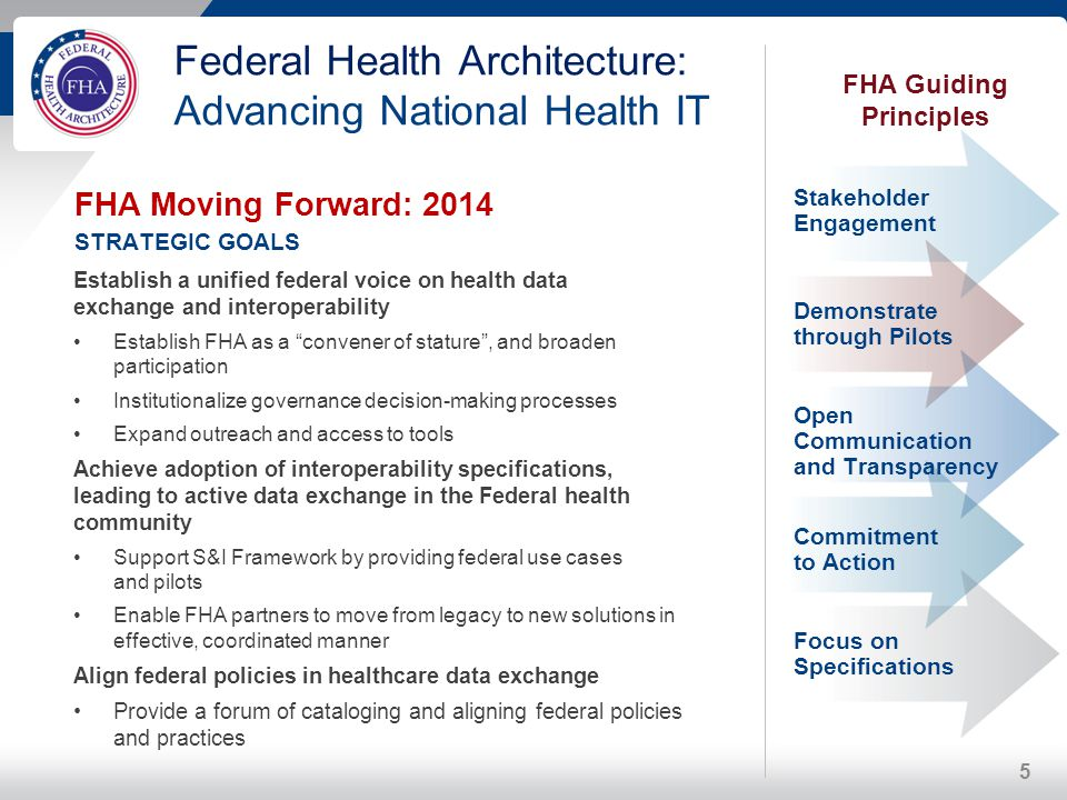 Federal Health Architecture: Advancing National Health IT FHA Moving Forward: 2014 STRATEGIC GOALS Establish a unified federal voice on health data ex