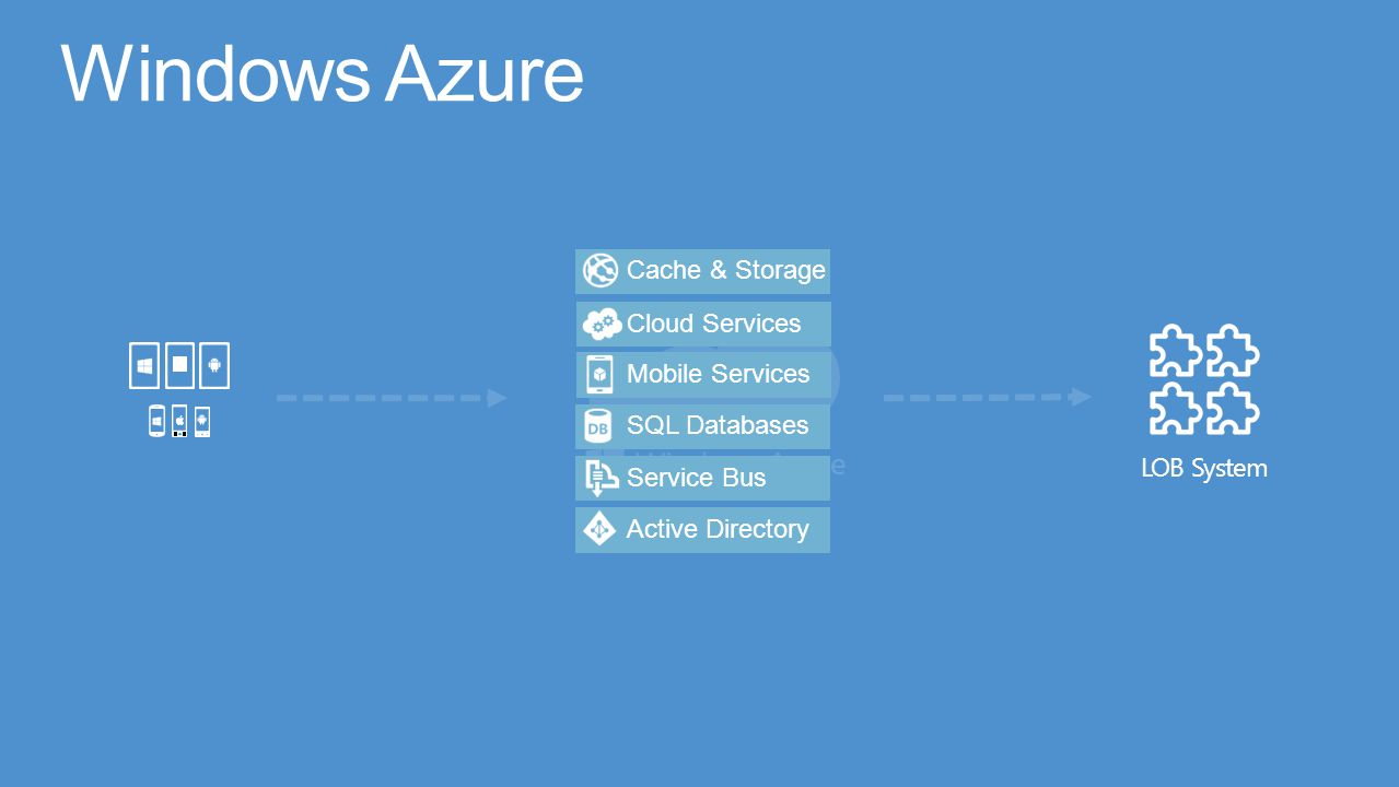 Azure Cache & StorageMobile ServicesCloud ServicesSQL DatabasesService BusActive Directory