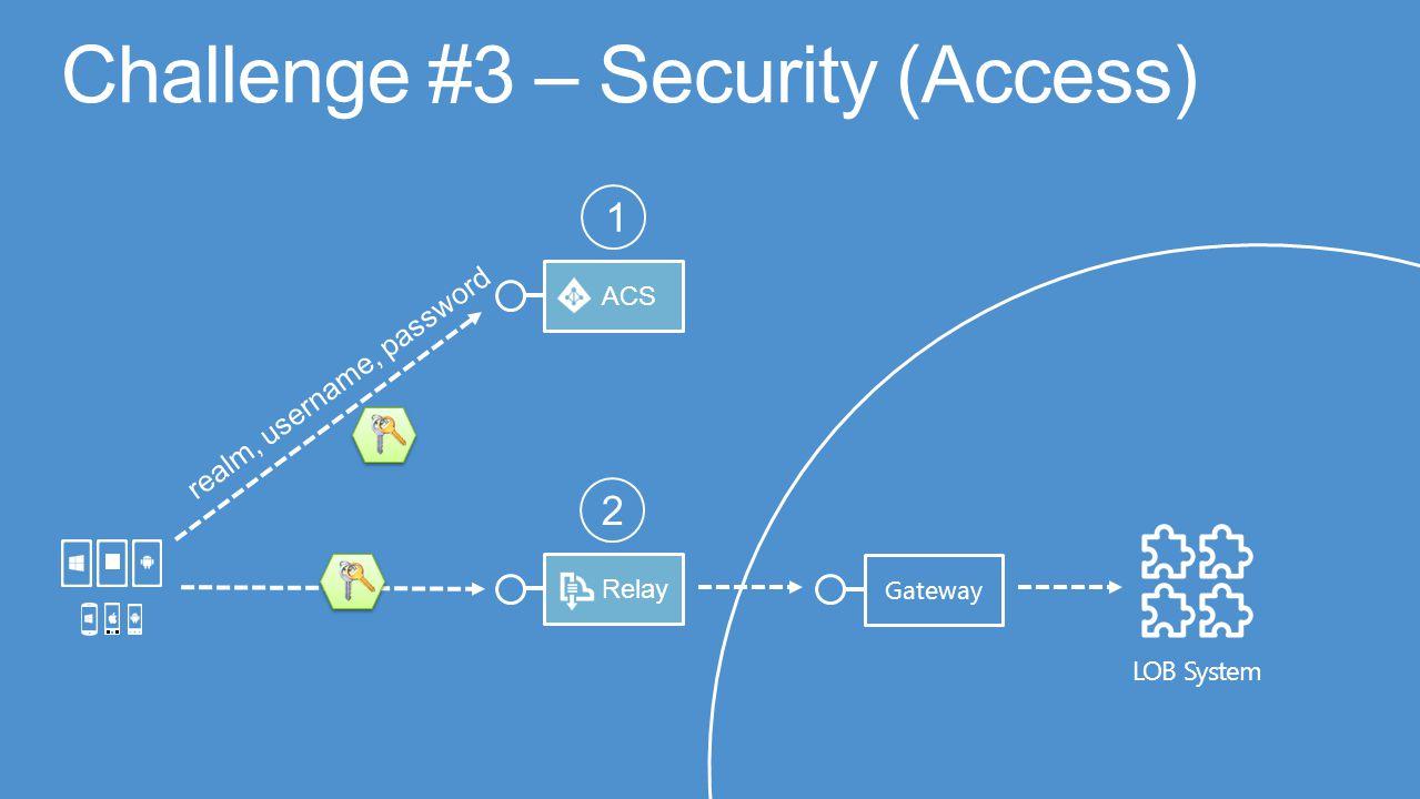LOB System Gateway RelayACS