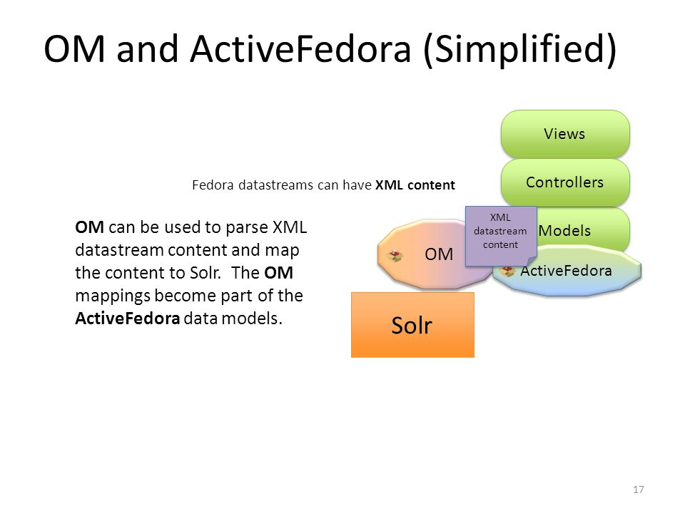 Models OM and ActiveFedora (Simplified) Solr Views Controllers Fedora datastreams can have XML content OM can be used to parse XML datastream content and map the content to Solr.
