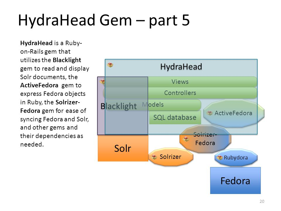 SQL database Models HydraHead Gem – part 5 Solr Fedora Views Controllers Solrizer Solrizer- Fedora ActiveFedora Rubydora Blacklight HydraHead HydraHead is a Ruby- on-Rails gem that utilizes the Blacklight gem to read and display Solr documents, the ActiveFedora gem to express Fedora objects in Ruby, the Solrizer- Fedora gem for ease of syncing Fedora and Solr, and other gems and their dependencies as needed.