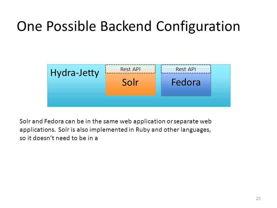 One Possible Backend Configuration Hydra-Jetty Solr Fedora Rest API Solr and Fedora can be in the same web application or separate web applications.