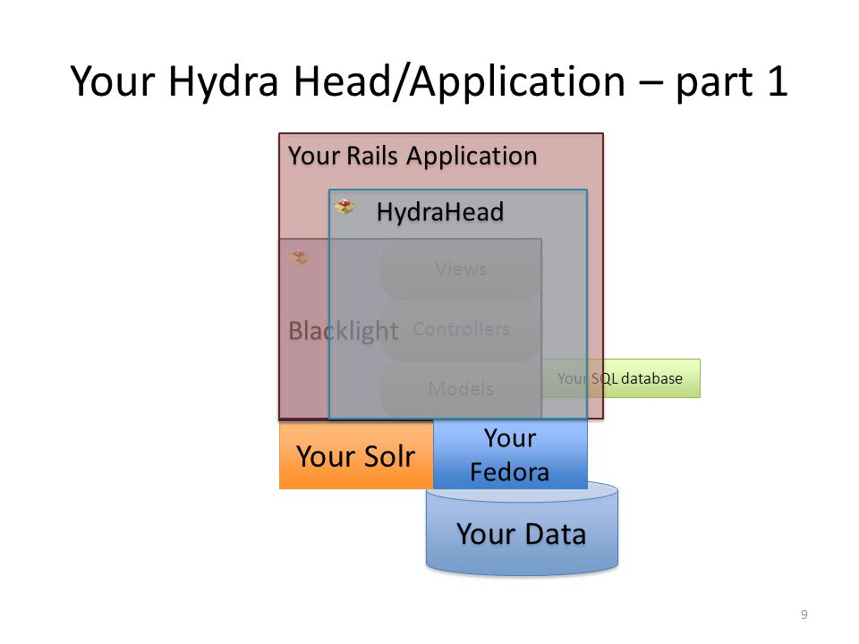 Your SQL database Your Hydra Head/Application – part 1 Your Data Views Models Controllers Your Solr Blacklight Your Rails Application Your Fedora HydraHead 9
