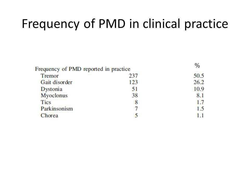 Frequency of PMD in clinical practice %