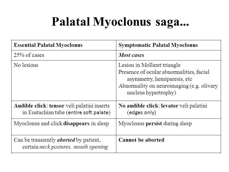 Palatal Myoclonus saga... Essential Palatal MyoclonusSymptomatic Palatal Myoclonus 25% of casesMost cases No lesionsLesion in Mollaret triangle Presen