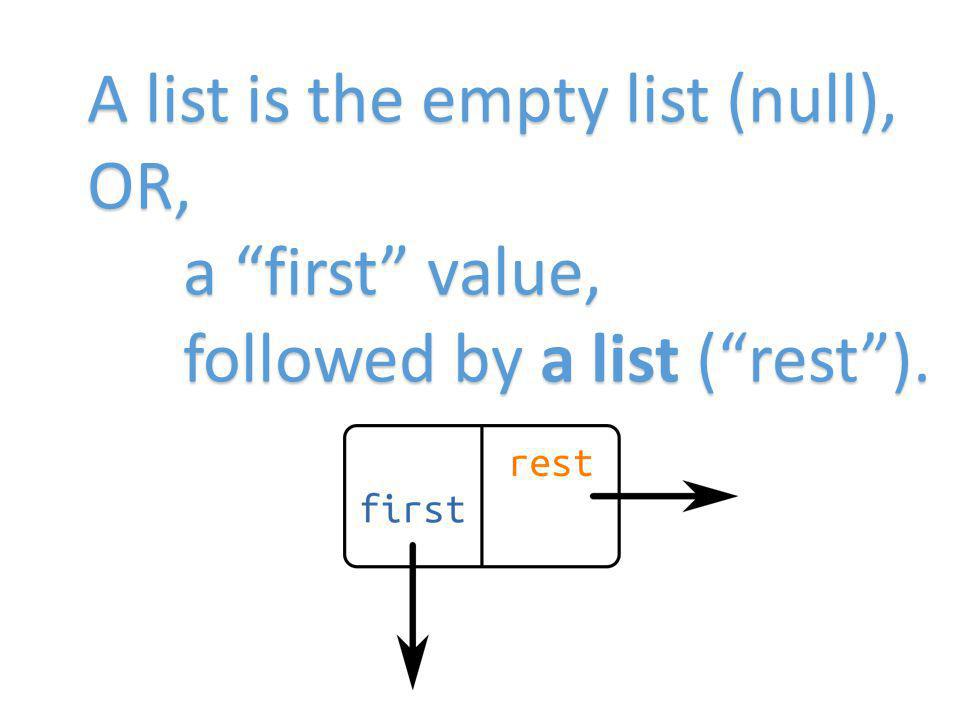 A list is the empty list (null), OR, a first value, followed by a list (rest).