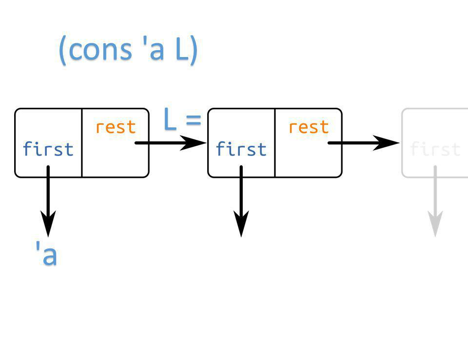L = (cons a L) a