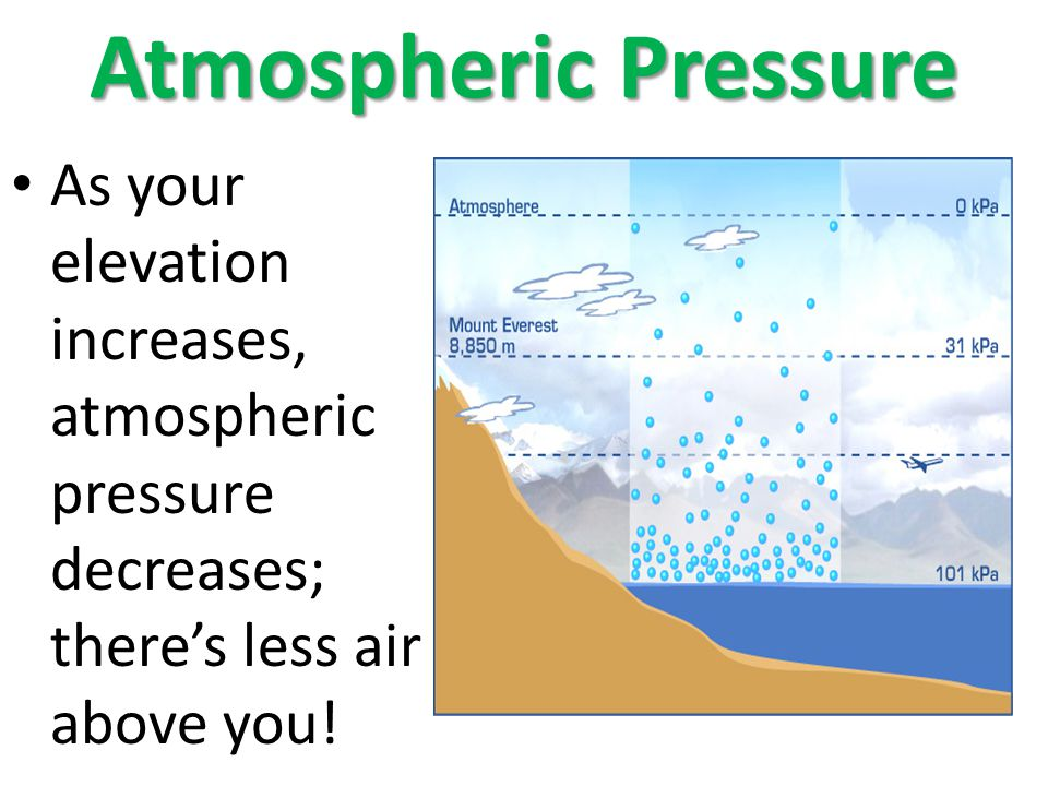 Atmospheric Pressure As your elevation increases, atmospheric pressure decreases; theres less air above you!