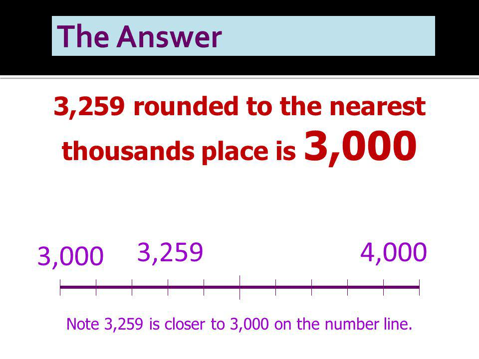 3,259 rounded to the nearest thousands place is 3,000 3,000 4,0003,259 Note 3,259 is closer to 3,000 on the number line.