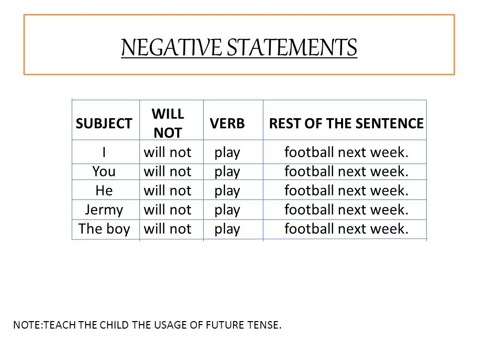 SUBJECT WILL NOT VERBREST OF THE SENTENCE Iwill notplayfootball next week. Youwill notplayfootball next week. Hewill notplayfootball next week. Jermyw