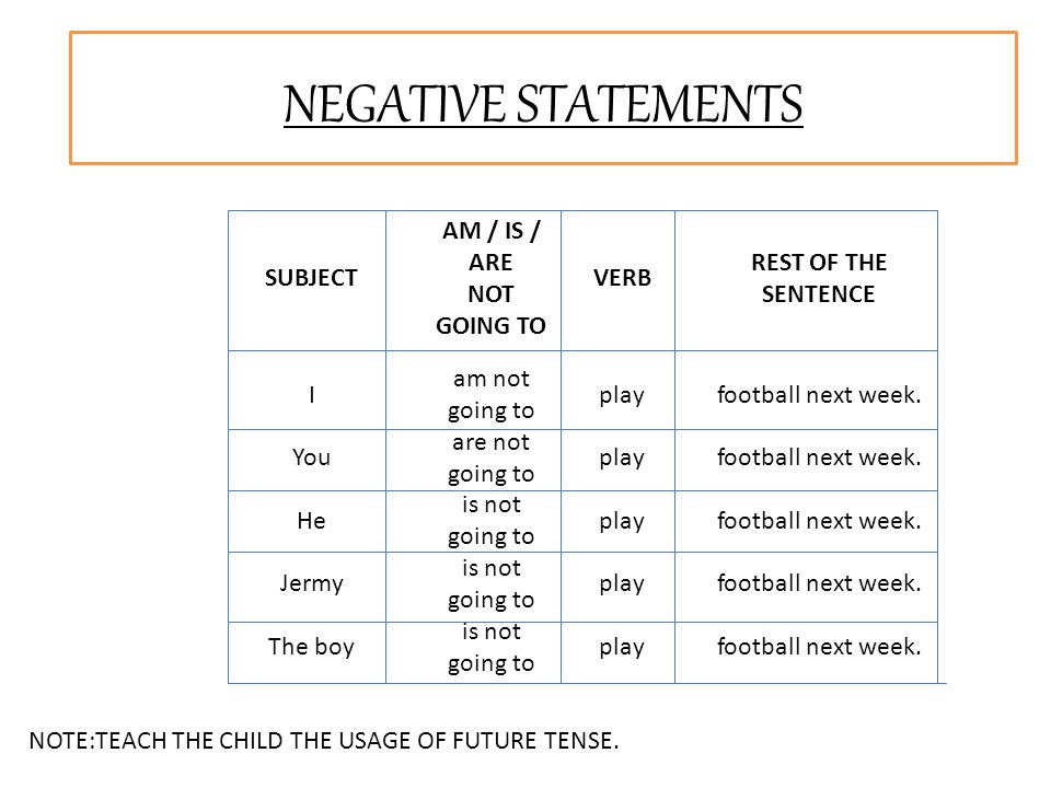 SUBJECT AM / IS / ARE NOT GOING TO VERB REST OF THE SENTENCE I am not going to playfootball next week. You are not going to playfootball next week. He