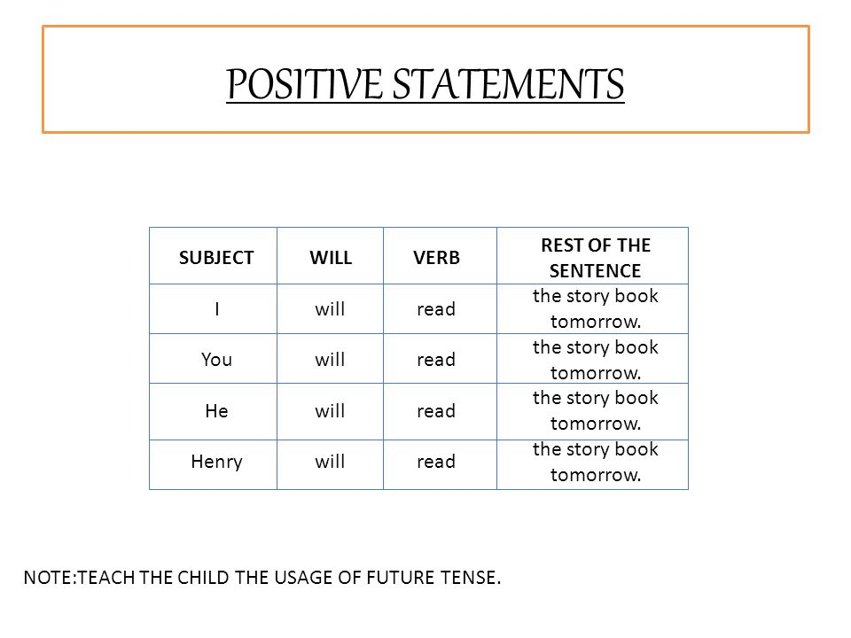 POSITIVE STATEMENTS SUBJECTWILLVERB REST OF THE SENTENCE Iwillread the story book tomorrow. Youwillread the story book tomorrow. Hewillread the story