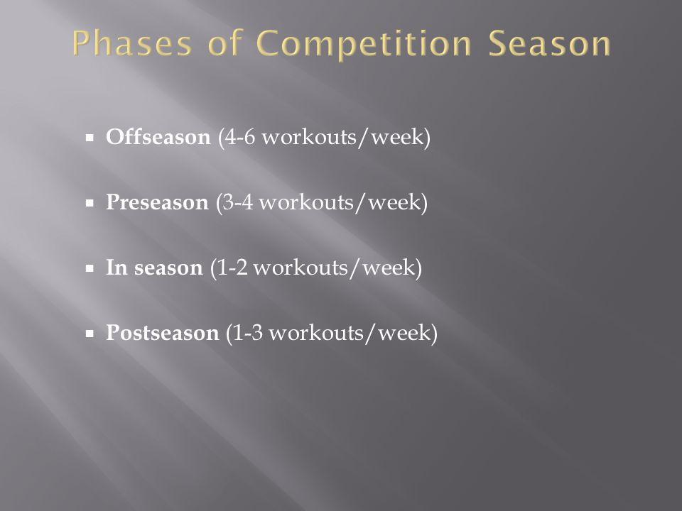 Offseason (4-6 workouts/week) Preseason (3-4 workouts/week) In season (1-2 workouts/week) Postseason (1-3 workouts/week)