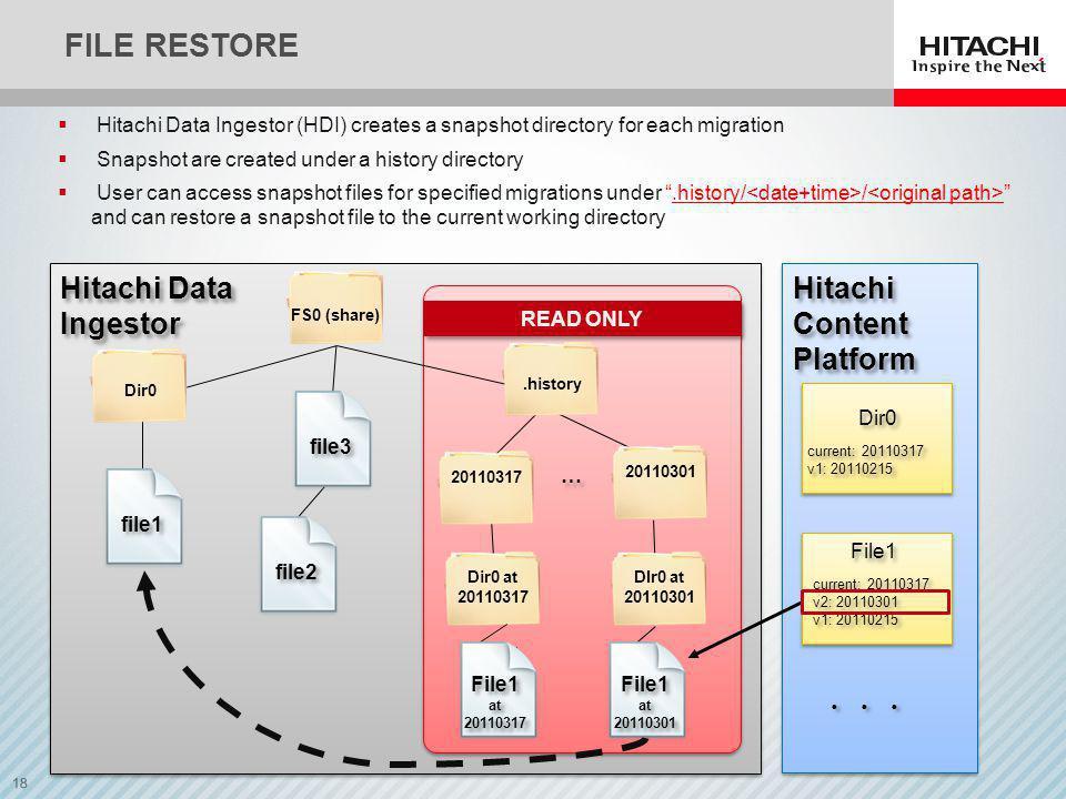 18 FILE RESTORE READ ONLY … … Hitachi Data Ingestor Hitachi Content Platform Dir0 current: 20110317 v1: 20110215 current: 20110317 v1: 20110215 File1