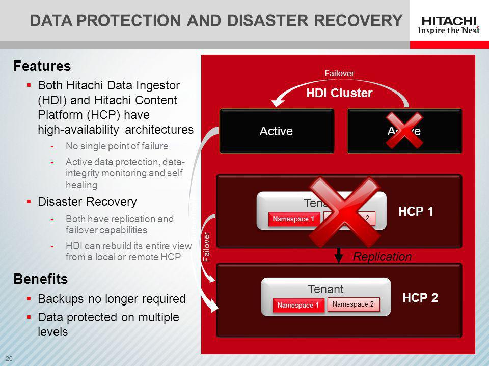 20 Active DATA PROTECTION AND DISASTER RECOVERY Tenant Namespace 1 Namespace 2 HCP 1 HDI Cluster Passive Tenant Namespace 1 Namespace 2 HCP 2 Features