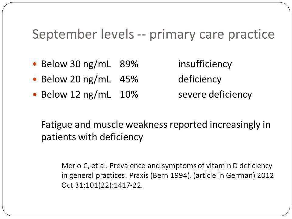 September levels -- primary care practice Below 30 ng/mL89%insufficiency Below 20 ng/mL45%deficiency Below 12 ng/mL10%severe deficiency Fatigue and muscle weakness reported increasingly in patients with deficiency Merlo C, et al.