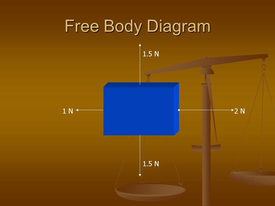 Free Body Diagram 1.5 N 2 N1 N
